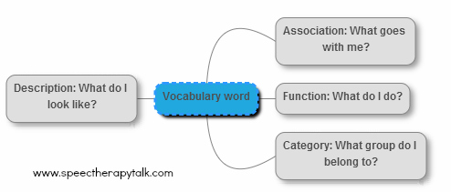 learning vocabulary toddler
